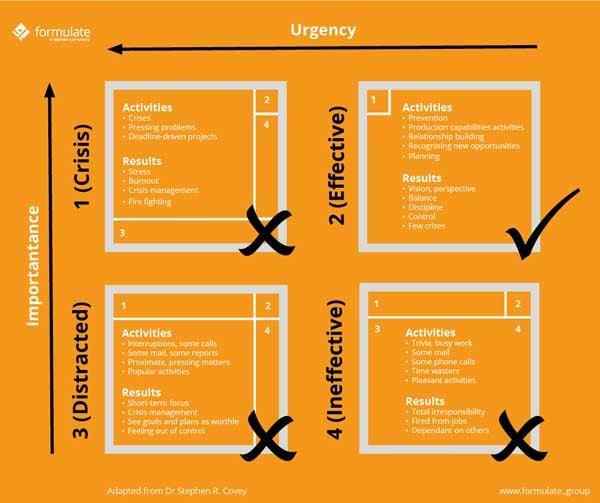 Formulate--CFO-Time-Management-Matrix
