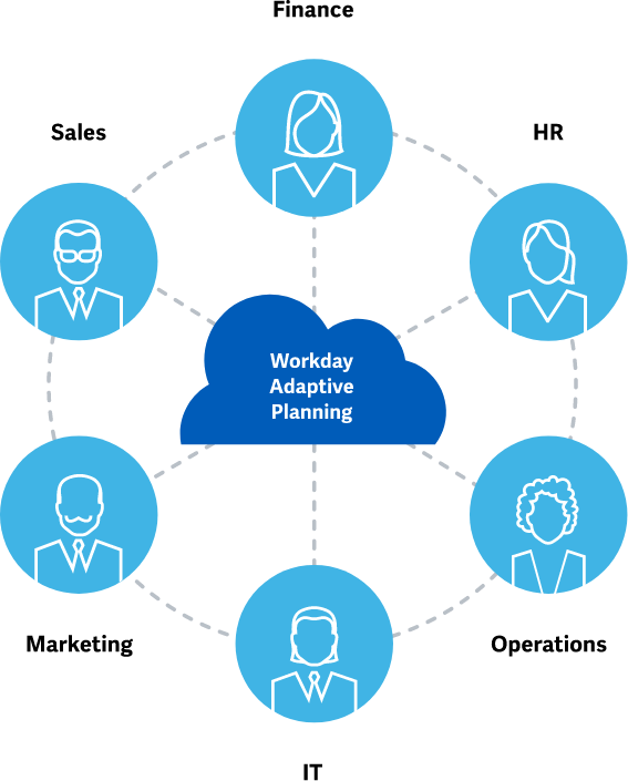 workday-adaptive-planning-for-every-team