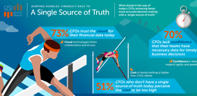 infographic of single source of truth for CFO's